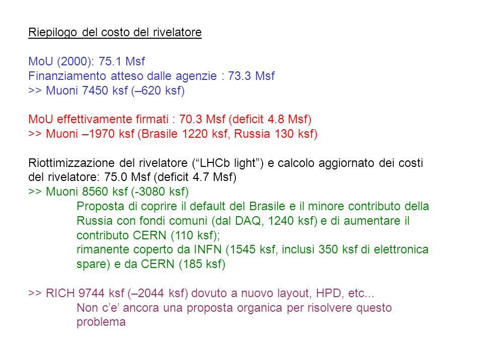 Riepilogo del costo del rivelatore MoU (2000): 75.1 Msf Finanziamento atteso dalle agenzie : 73.3 Msf >> Muoni 7450 ksf (–620 ksf) MoU effettivamente