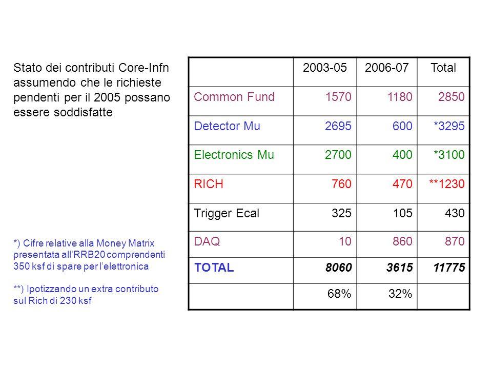 2003-052006-07Total Common Fund 1570 1180 2850 Detector Mu 2695 600 *3295 Electronics Mu2700 400 *3100 RICH 760 470 **1230 Trigger Ecal 325 105 430 DA