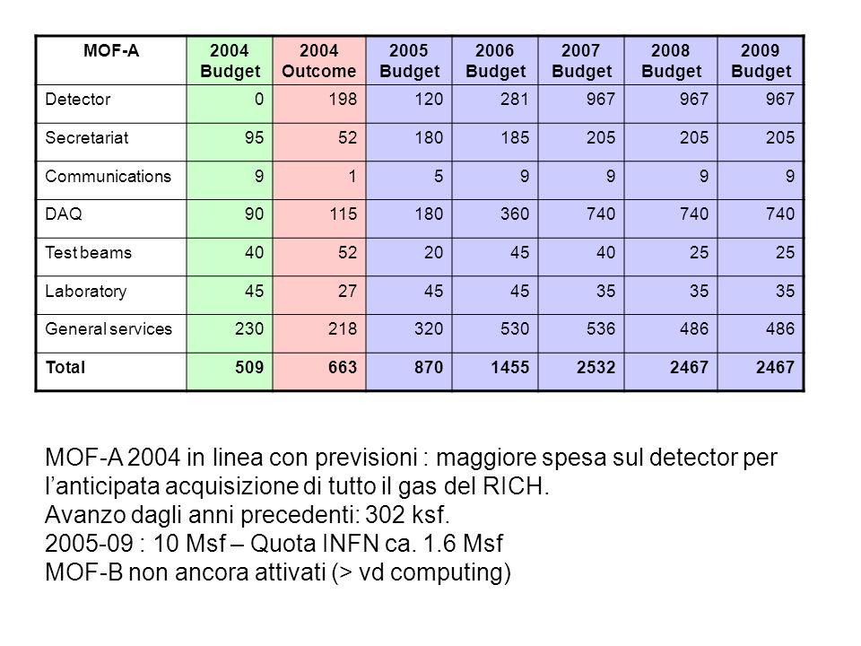 MOF-A 2004 in linea con previsioni : maggiore spesa sul detector per l'anticipata acquisizione di tutto il gas del RICH. Avanzo dagli anni precedenti: