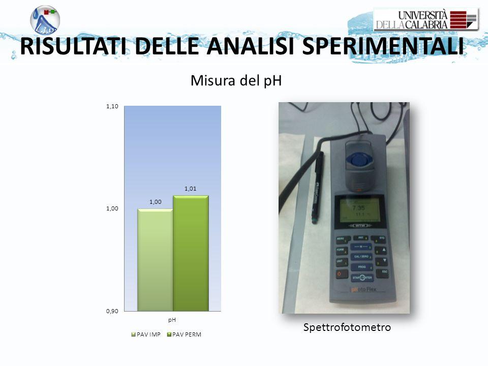 RISULTATI DELLE ANALISI SPERIMENTALI Spettrofotometro Misura del pH