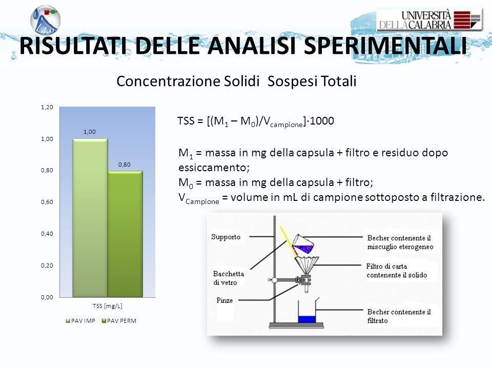 RISULTATI DELLE ANALISI SPERIMENTALI TSS = [(M 1 – M 0 )/V campione ]∙1000 M 1 = massa in mg della capsula + filtro e residuo dopo essiccamento; M 0 =