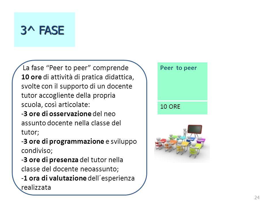 """24 3^ FASE 3^ FASE Peer to peer 10 ORE La fase """"Peer to peer"""" comprende 10 ore di attività di pratica didattica, svolte con il supporto di un docente"""