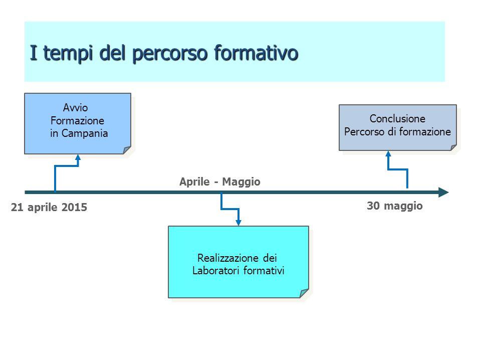 Avvio Formazione in Campania Avvio Formazione in Campania Realizzazione dei Laboratori formativi Realizzazione dei Laboratori formativi Conclusione Pe