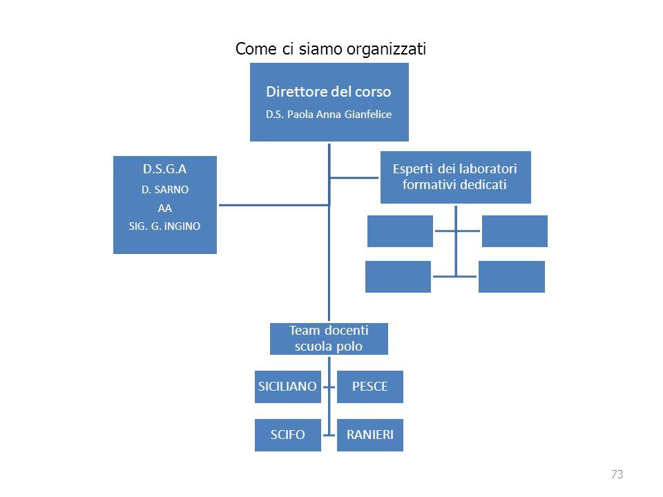 73 Come ci siamo organizzati Direttore del corso D.S. Paola Anna Gianfelice Team docenti scuola polo SICILIANOPESCE SCIFORANIERI D.S.G.A D. SARNO AA S