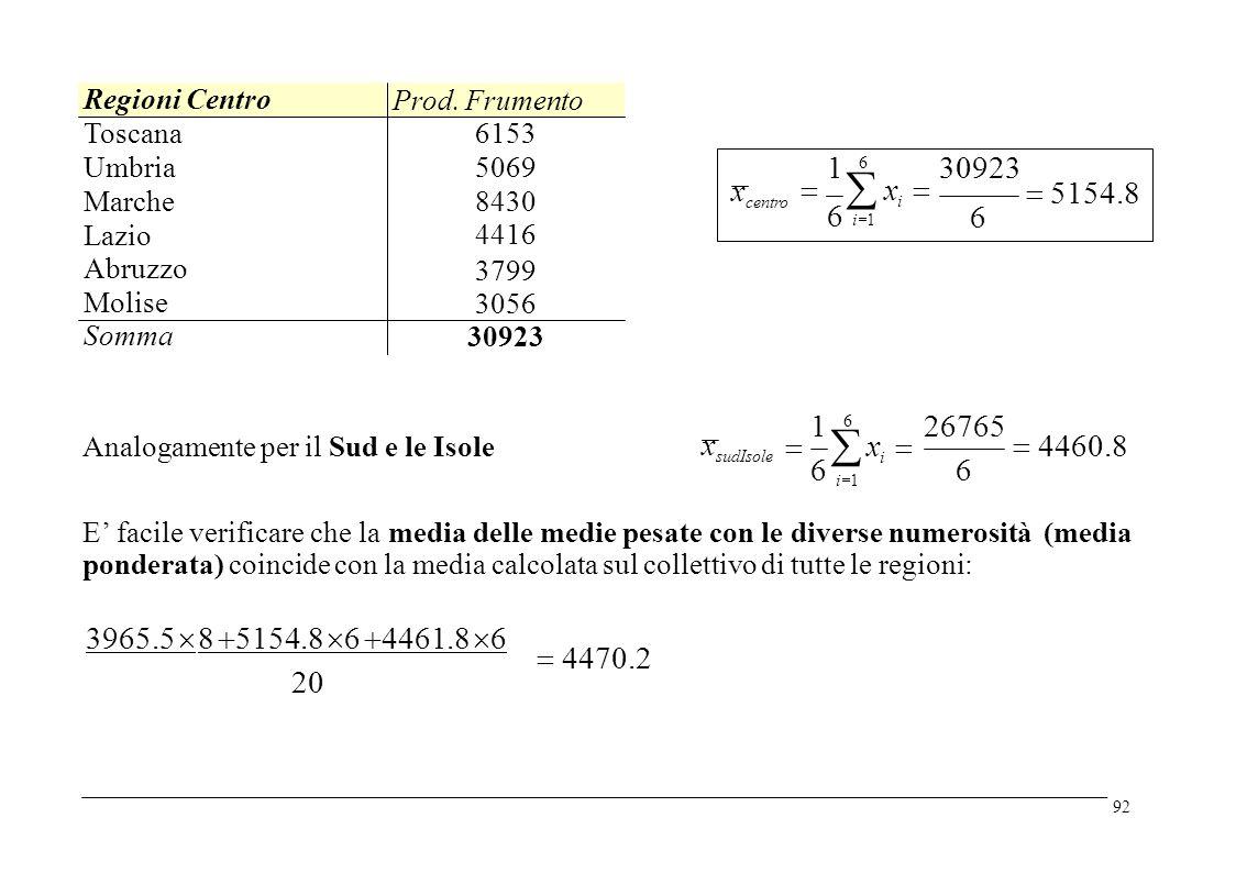   x i  6  5154.8 x centro 6 126765 6   x i   4460.8 x sudIsole Analogamente per il Sud e le Isole 66 i1i1 E' facile verificare che la media delle medie pesate con le diverse numerosità ponderata) coincide con la media calcolata sul collettivo di tutte le regioni: (media 3965.5  8  5154.8  6  4461.8  6  4470.2 20 92 1 6 30923 i  1 Regioni Centro Prod.