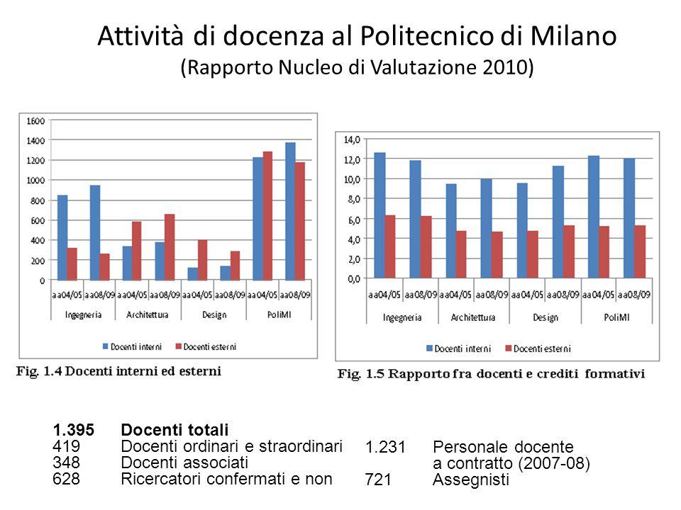 Attività di docenza al Politecnico di Milano (Rapporto Nucleo di Valutazione 2010) 1.395Docenti totali 419Docenti ordinari e straordinari 348 Docenti associati 628Ricercatori confermati e non 1.231Personale docente a contratto (2007-08) 721Assegnisti