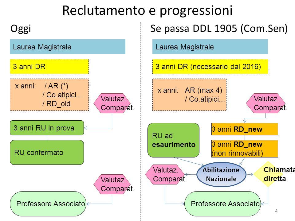 Reclutamento e progressioni OggiSe passa DDL 1905 (Com.Sen) 4 x anni: / AR (*) / Co.atipici...