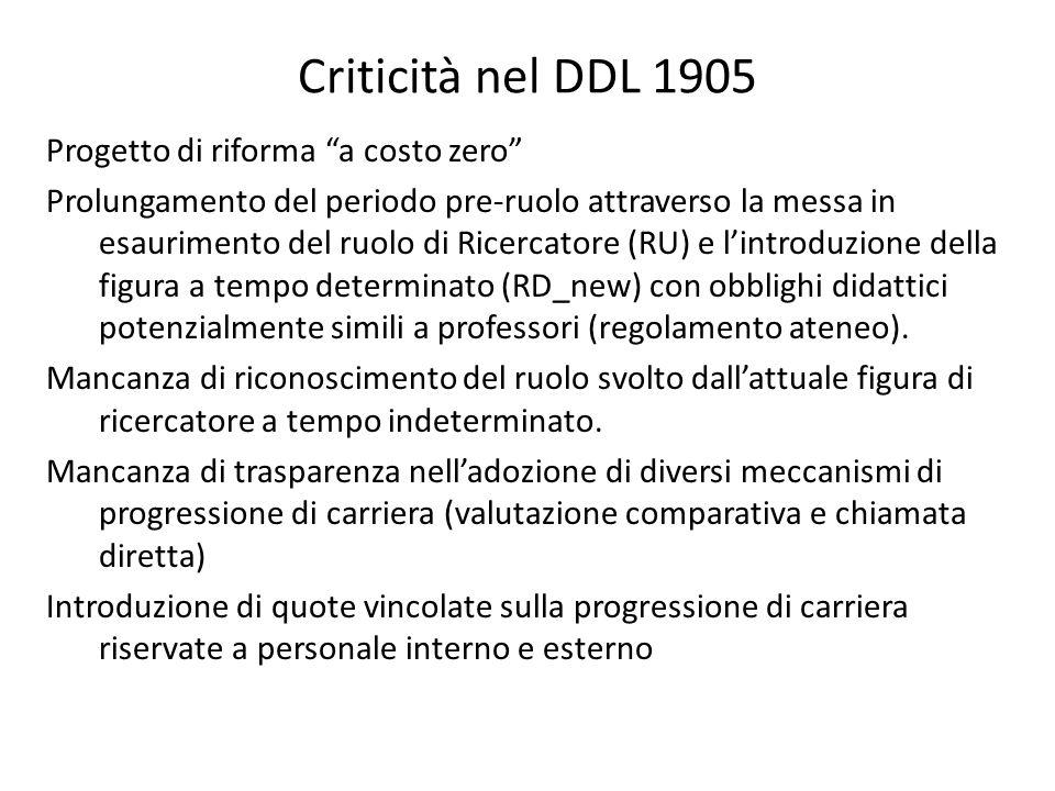 Criticità nel DDL 1905 Progetto di riforma a costo zero Prolungamento del periodo pre-ruolo attraverso la messa in esaurimento del ruolo di Ricercatore (RU) e l'introduzione della figura a tempo determinato (RD_new) con obblighi didattici potenzialmente simili a professori (regolamento ateneo).