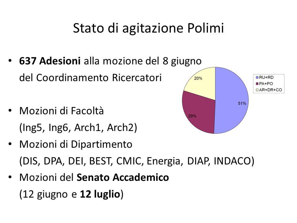 Stato di agitazione Polimi 637 Adesioni alla mozione del 8 giugno del Coordinamento Ricercatori Mozioni di Facoltà (Ing5, Ing6, Arch1, Arch2) Mozioni di Dipartimento (DIS, DPA, DEI, BEST, CMIC, Energia, DIAP, INDACO) Mozioni del Senato Accademico (12 giugno e 12 luglio)