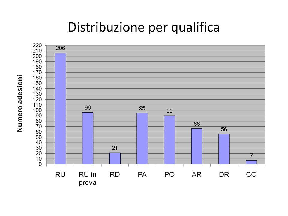 Distribuzione per qualifica