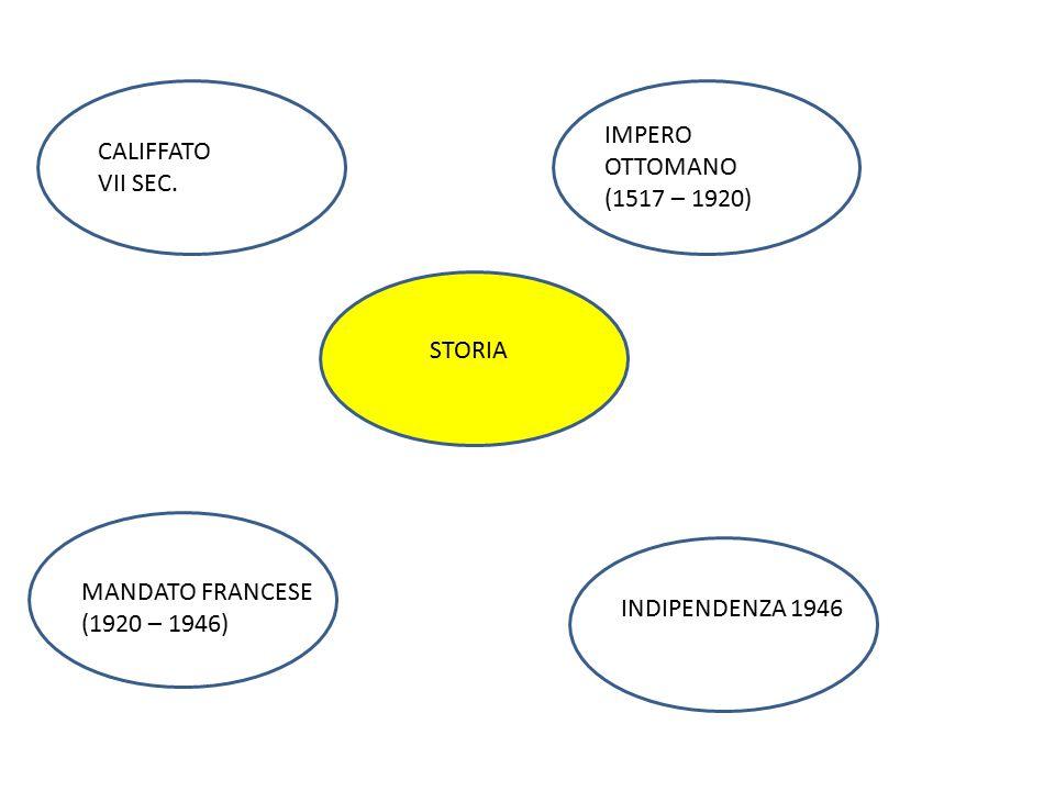 CALIFFATO VII SEC. IMPERO OTTOMANO (1517 – 1920) MANDATO FRANCESE (1920 – 1946) INDIPENDENZA 1946