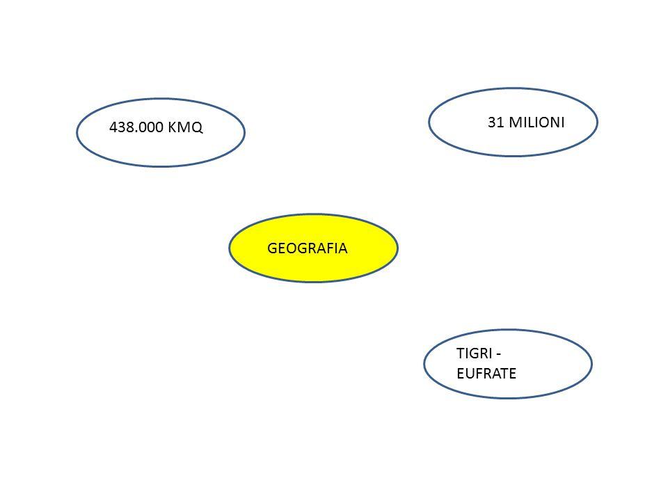 438.000 KMQ 31 MILIONI TIGRI - EUFRATE