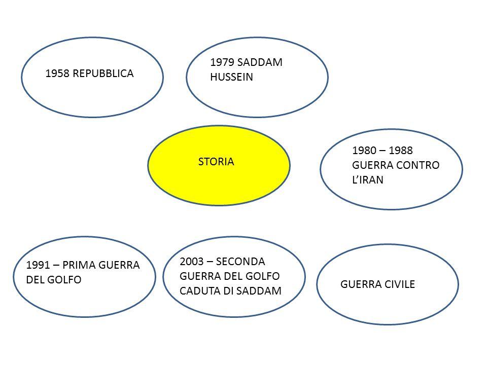STORIA CALIFFATO VII SEC. 1980 – 1988 GUERRA CONTRO L'IRAN 1991 – PRIMA GUERRA DEL GOLFO 2003 – SECONDA GUERRA DEL GOLFO CADUTA DI SADDAM 1958 REPUBBL