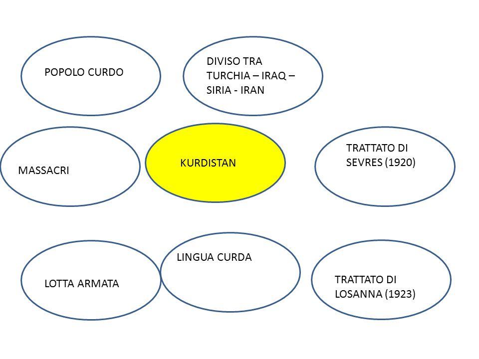 KURDISTAN CALIFFATO VII SEC. TRATTATO DI SEVRES (1920) LOTTA ARMATA LINGUA CURDA POPOLO CURDO DIVISO TRA TURCHIA – IRAQ – SIRIA - IRAN TRATTATO DI LOS
