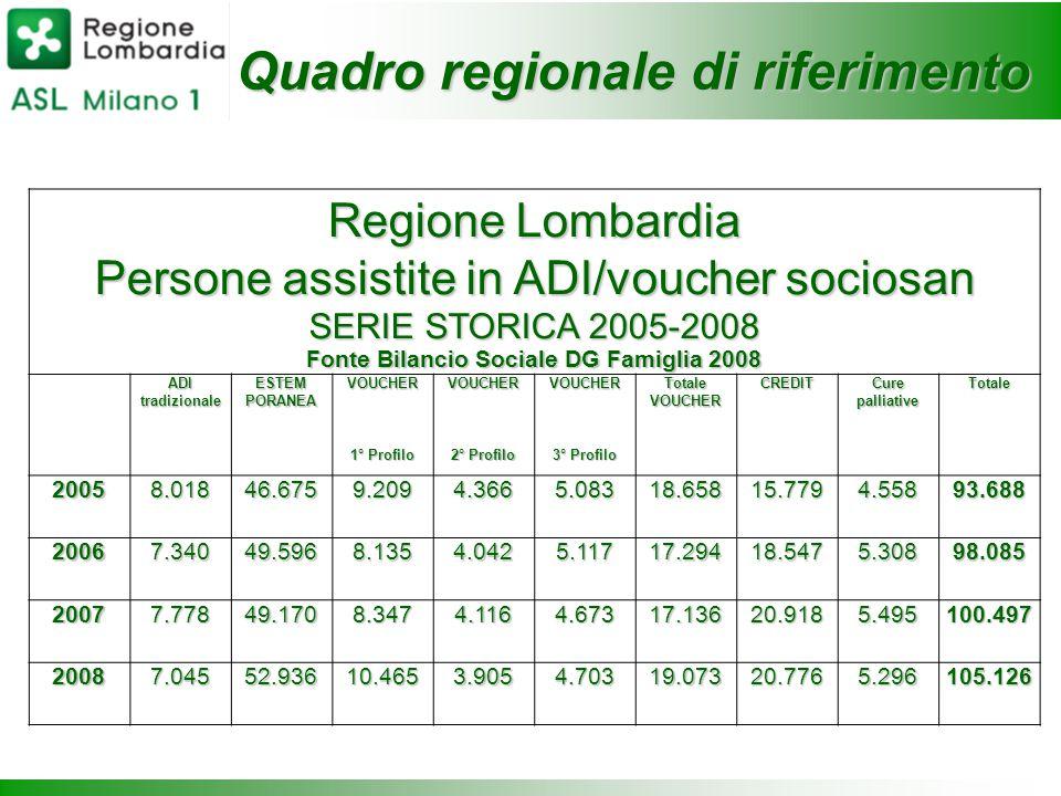 Quadro regionale di riferimento Regione Lombardia Persone assistite in ADI/voucher sociosan SERIE STORICA 2005-2008 Fonte Bilancio Sociale DG Famiglia