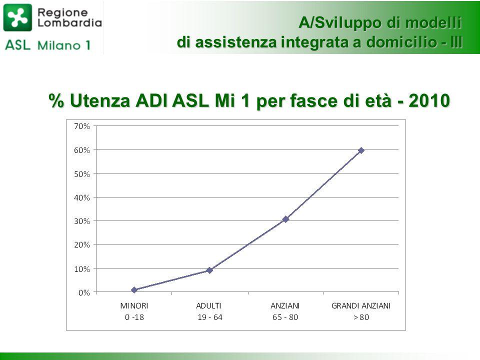 A/Sviluppo di modelli di assistenza integrata a domicilio - III % Utenza ADI ASL Mi 1 per fasce di età - 2010