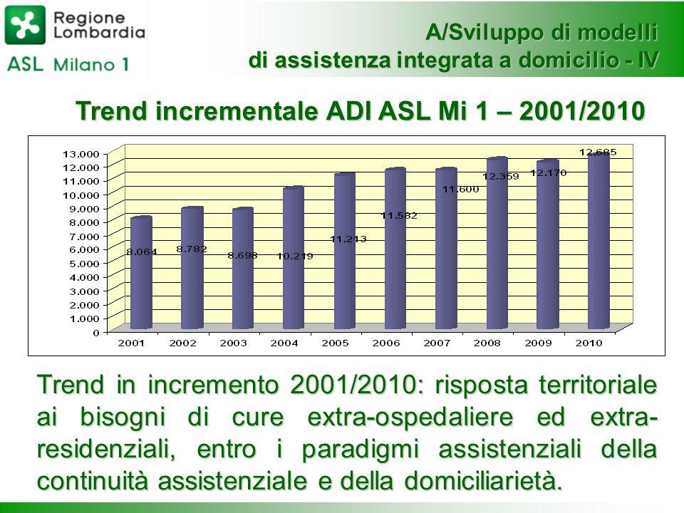 A/Sviluppo di modelli di assistenza integrata a domicilio - IV Trend in incremento 2001/2010: risposta territoriale ai bisogni di cure extra-ospedalie