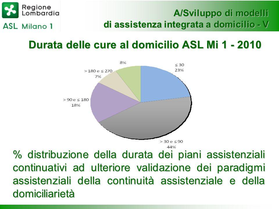 Durata delle cure al domicilio ASL Mi 1 - 2010 % distribuzione della durata dei piani assistenziali continuativi ad ulteriore validazione dei paradigmi assistenziali della continuità assistenziale e della domiciliarietà A/Sviluppo di modelli di assistenza integrata a domicilio - V