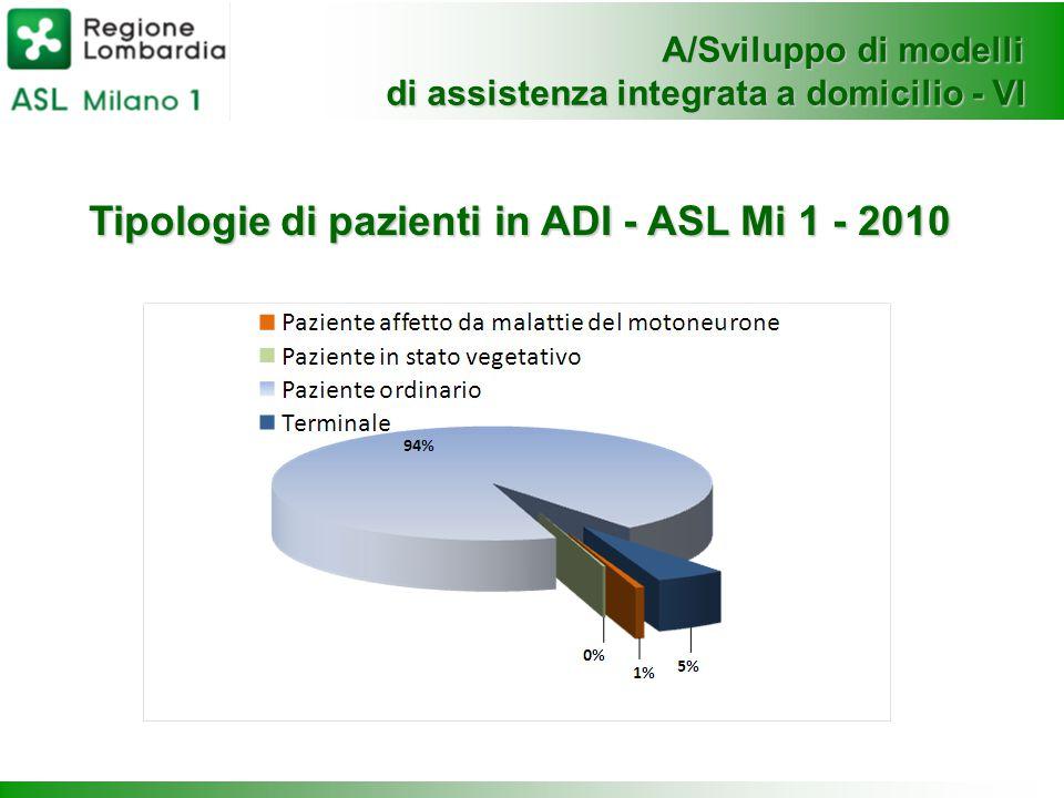 Tipologie di pazienti in ADI - ASL Mi 1 - 2010 A/Sviluppo di modelli di assistenza integrata a domicilio - VI
