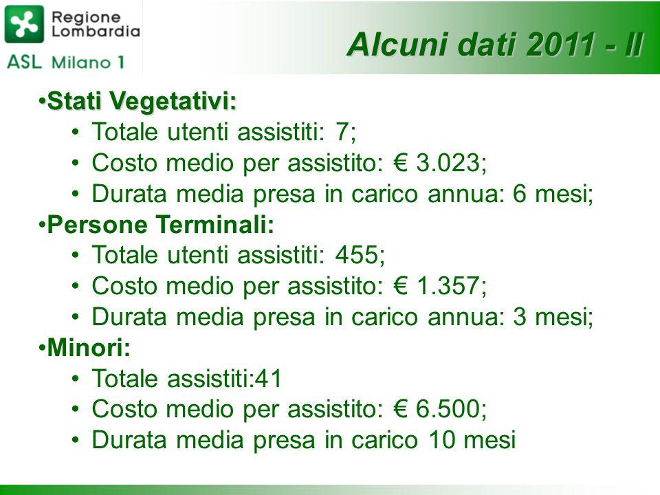 Stati Vegetativi:Stati Vegetativi: Totale utenti assistiti: 7; Costo medio per assistito: € 3.023; Durata media presa in carico annua: 6 mesi; Persone