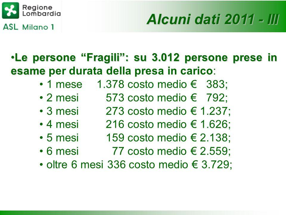 """Le persone """"Fragili"""": su 3.012 persone prese in esameLe persone """"Fragili"""": su 3.012 persone prese in esame per durata della presa in carico: 1 mese 1."""