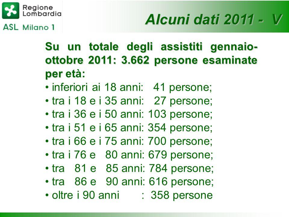 Su un totale degli assistiti gennaio- ottobre 2011: 3.662 persone esaminate per Su un totale degli assistiti gennaio- ottobre 2011: 3.662 persone esam