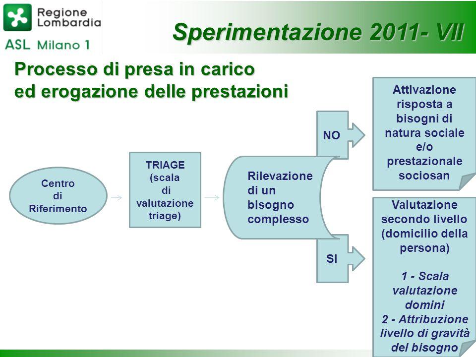 Processo di presa in carico ed erogazione delle prestazioni Sperimentazione 2011- VII Centro di Riferimento TRIAGE (scala di valutazione triage) NO SI
