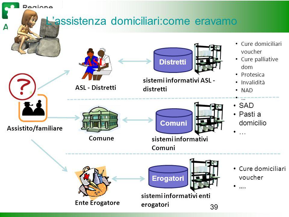 39 L'assistenza domiciliari:come eravamo Assistito/familiare Comune Ente Erogatore Distretti Erogatori Comuni ASL - Distretti sistemi informativi ASL