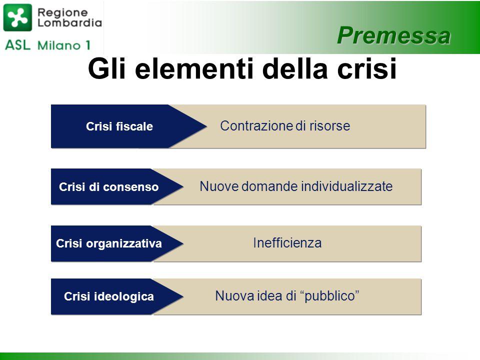 Premessa Gli elementi della crisi Contrazione di risorse Nuove domande individualizzate Inefficienza Nuova idea di pubblico Crisi fiscale Crisi di consenso Crisi organizzativa Crisi ideologica