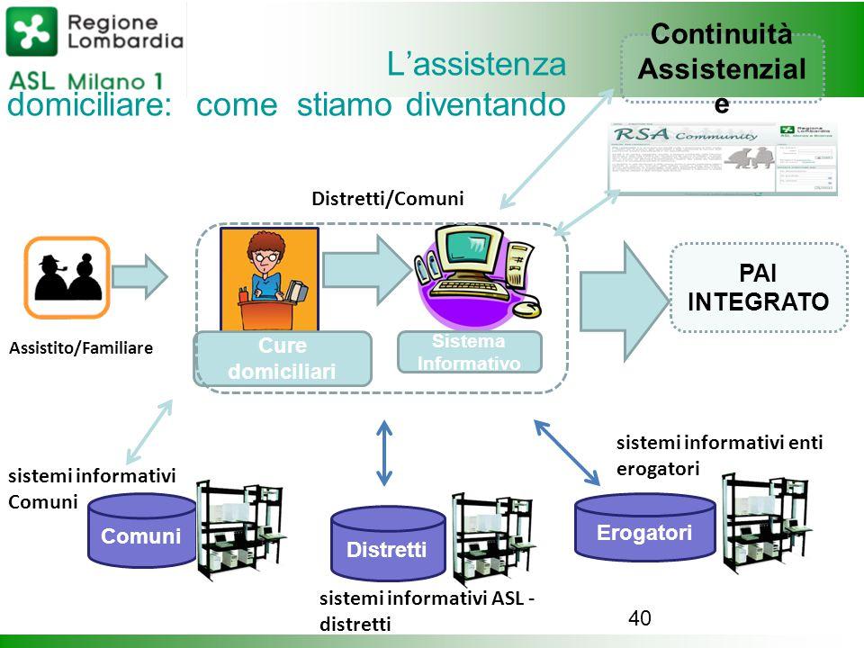 40 L'assistenza domiciliare: come stiamo diventando Assistito/Familiare Distretti Erogatori Comuni sistemi informativi ASL - distretti sistemi informa