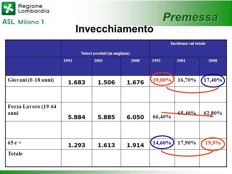 Premessa Invecchiamento Valori assoluti (in migliaia) Incidenza sul totale 199220012008199220012008 Giovani (0-18 anni) 1.6831.5061.676 19,00%16,70%17