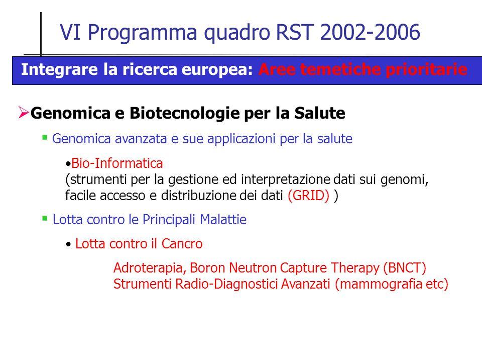 VI Programma quadro RST 2002-2006 Integrare la ricerca europea: Aree temetiche prioritarie  Genomica e Biotecnologie per la Salute  Genomica avanzata e sue applicazioni per la salute Bio-Informatica (strumenti per la gestione ed interpretazione dati sui genomi, facile accesso e distribuzione dei dati (GRID) )  Lotta contro le Principali Malattie Lotta contro il Cancro Adroterapia, Boron Neutron Capture Therapy (BNCT) Strumenti Radio-Diagnostici Avanzati (mammografia etc)