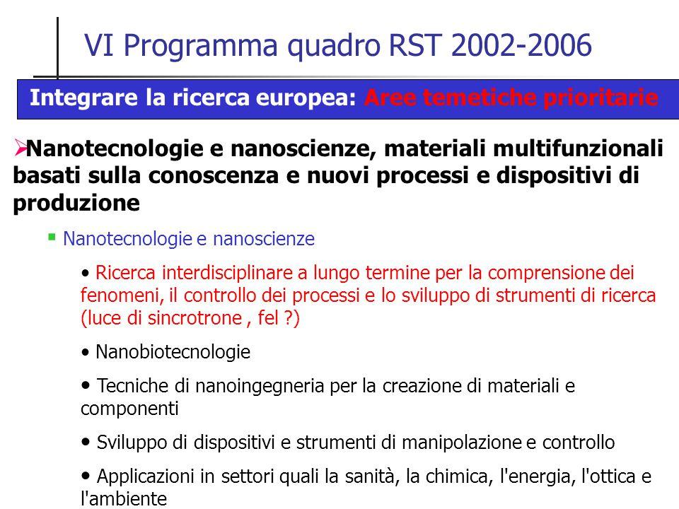 VI Programma quadro RST 2002-2006  Nanotecnologie e nanoscienze, materiali multifunzionali basati sulla conoscenza e nuovi processi e dispositivi di produzione  Nanotecnologie e nanoscienze Ricerca interdisciplinare a lungo termine per la comprensione dei fenomeni, il controllo dei processi e lo sviluppo di strumenti di ricerca (luce di sincrotrone, fel ) Nanobiotecnologie Tecniche di nanoingegneria per la creazione di materiali e componenti Sviluppo di dispositivi e strumenti di manipolazione e controllo Applicazioni in settori quali la sanità, la chimica, l energia, l ottica e l ambiente Integrare la ricerca europea: Aree temetiche prioritarie