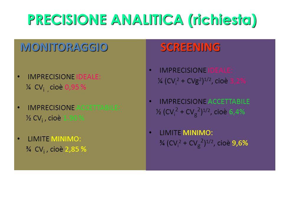 PRECISIONE ANALITICA (richiesta) MONITORAGGIO MONITORAGGIO IMPRECISIONE IDEALE: ¼ CV i, cioè 0,95 % IMPRECISIONE ACCETTABILE: ½ CV i, cioè 1.90 % LIMI