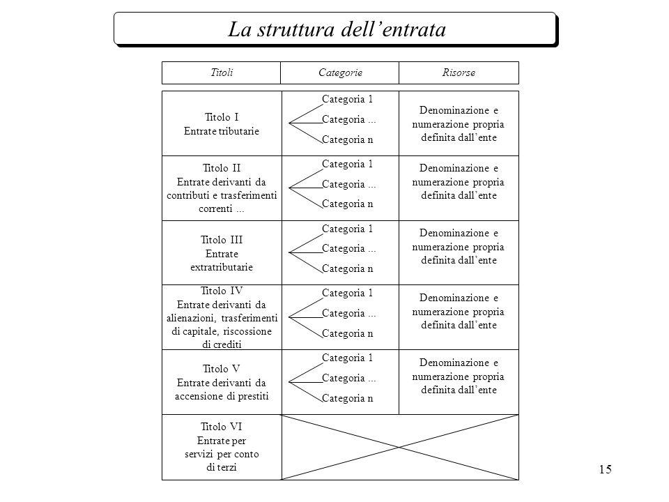 15 Titolo I Entrate tributarie Categoria 1 Titoli Categorie Categoria...