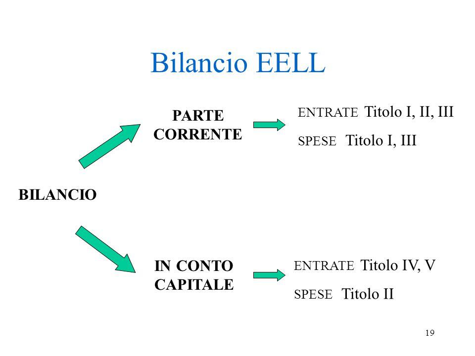 19 Bilancio EELL BILANCIO IN CONTO CAPITALE PARTE CORRENTE ENTRATE Titolo IV, V SPESE Titolo II ENTRATE Titolo I, II, III SPESE Titolo I, III