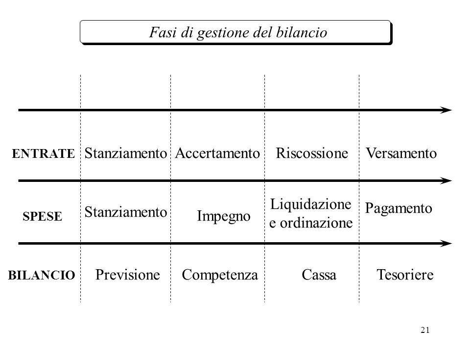 21 Fasi di gestione del bilancio Competenza Impegno Pagamento VersamentoStanziamento ENTRATE BILANCIO Stanziamento Accertamento PrevisioneTesoriere Riscossione Liquidazione e ordinazione SPESE Cassa