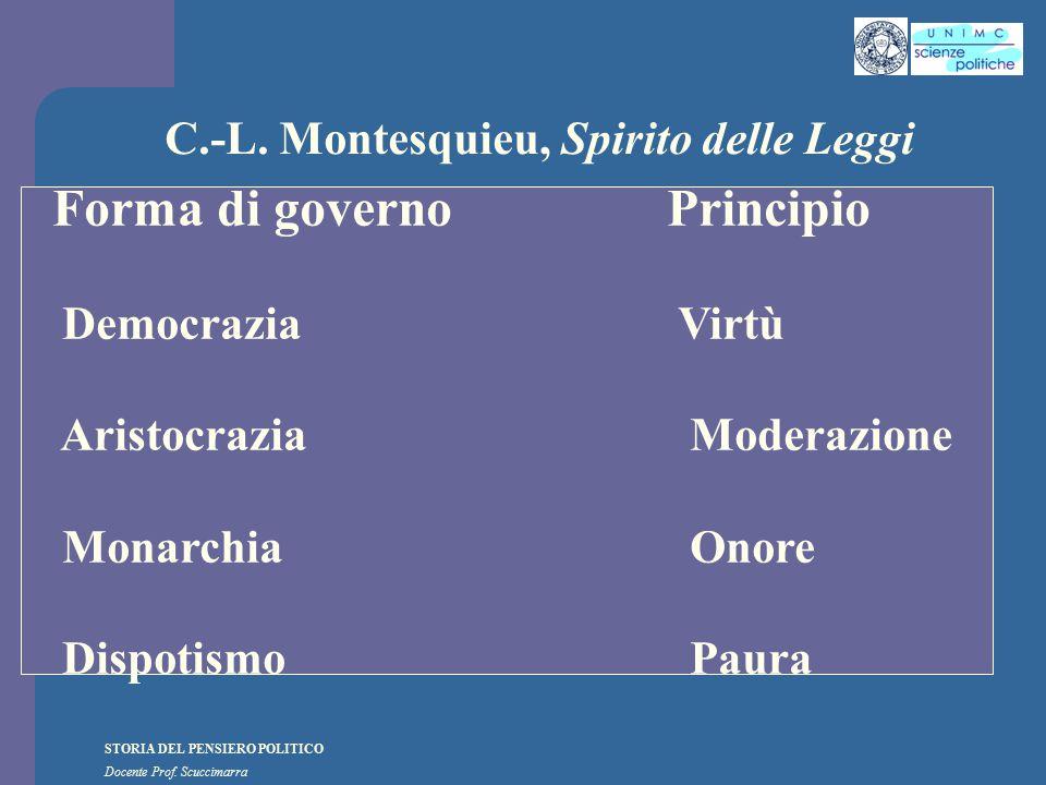 STORIA DEL PENSIERO POLITICO Docente Prof. Scuccimarra C.-L. Montesquieu, Spirito delle Leggi Forma di governoPrincipio Democrazia Virtù Aristocrazia