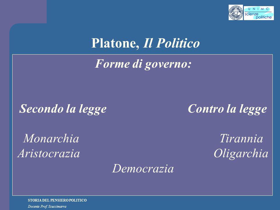 STORIA DEL PENSIERO POLITICO Docente Prof. Scuccimarra Platone, Il Politico Forme di governo: Secondo la legge Contro la legge MonarchiaTirannia Arist