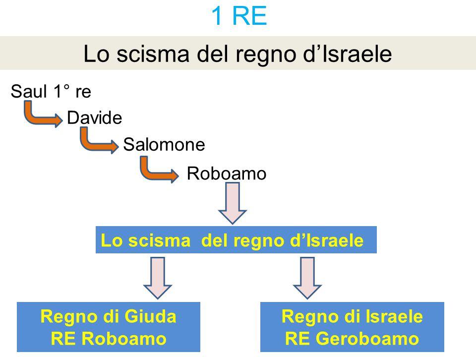 1 RE Lo scisma del regno d'Israele Lo scisma del regno d'Israele Davide Salomone Saul 1° re Regno di Giuda RE Roboamo Regno di Israele RE Geroboamo Ro