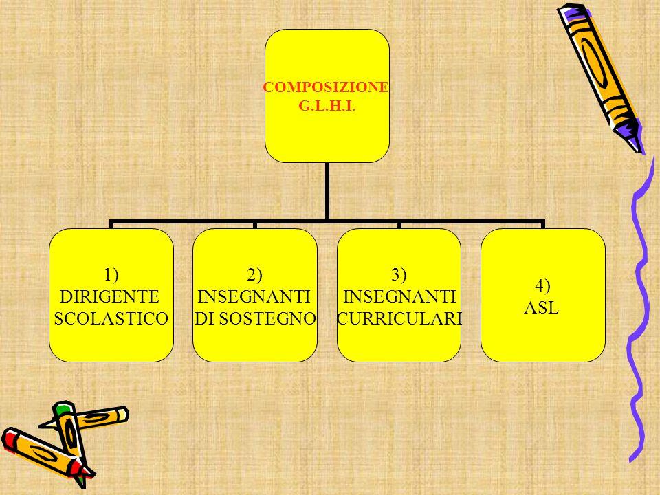 COMPOSIZIONE G.L.H.I. 1) DIRIGENTE SCOLASTICO 2) INSEGNANTI DI SOSTEGNO 3) INSEGNANTI CURRICULARI 4) ASL