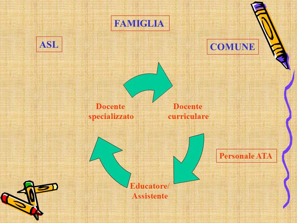 Docente curriculare Educatore/ Assistente Docente specializzato Personale ATA FAMIGLIA ASL COMUNE