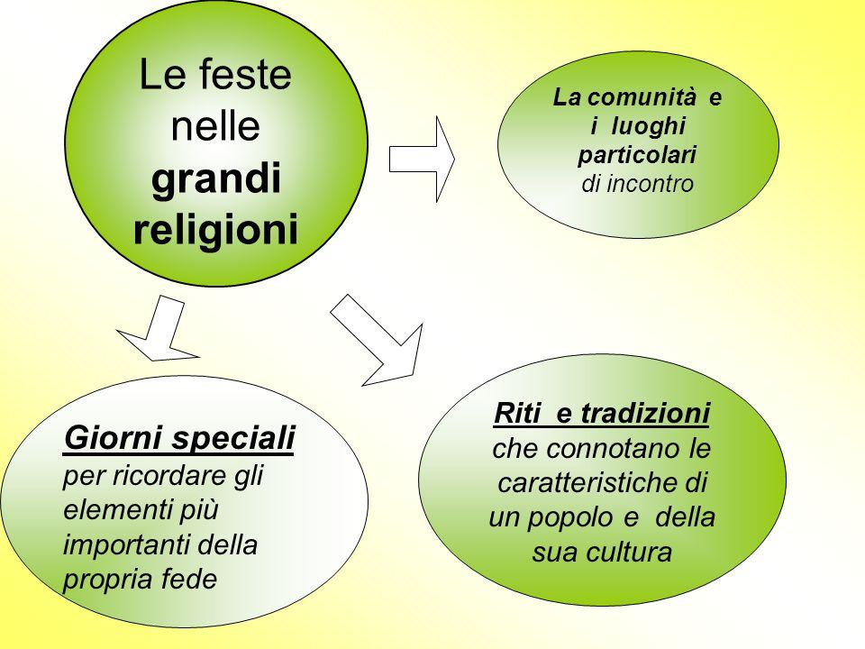 Le feste nelle grandi religioni Giorni speciali per ricordare gli elementi più importanti della propria fede Riti e tradizioni che connotano le caratt