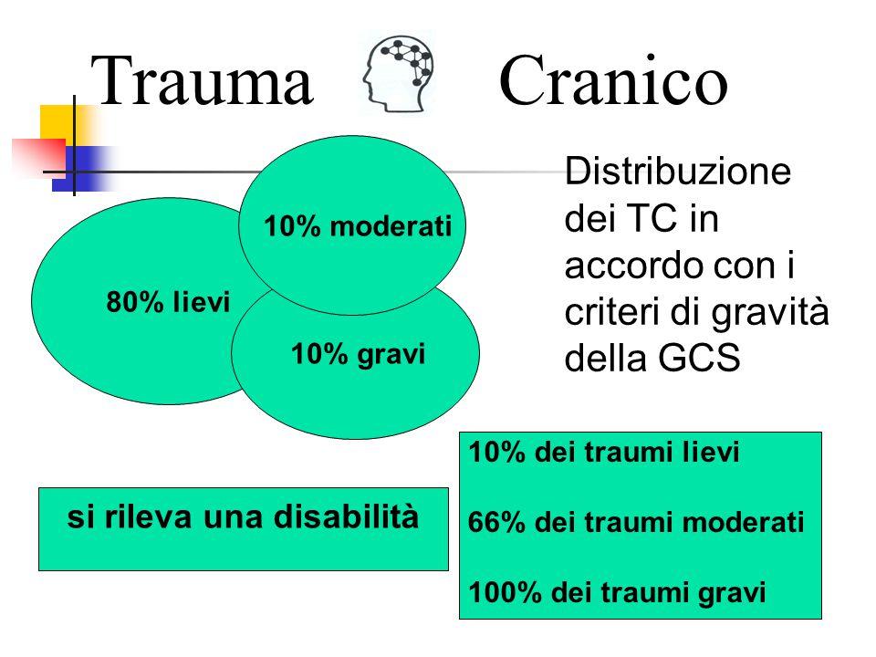 TraumaCranico La percentuale più elevata dei TCE è costituita dai cosiddetti traumi lievi (punteggio alla GCS tra 13 e 15)