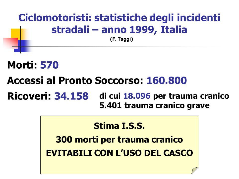 TraumaCranico 80% lievi 10% gravi 10% moderati 10% dei traumi lievi 66% dei traumi moderati 100% dei traumi gravi Distribuzione dei TC in accordo con i criteri di gravità della GCS si rileva una disabilità