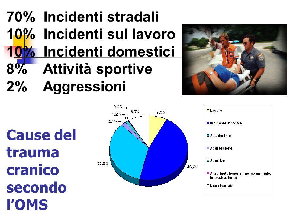 Cause del trauma cranico secondo l'OMS 70% Incidenti stradali 10% Incidenti sul lavoro 10% Incidenti domestici 8% Attività sportive 2% Aggressioni