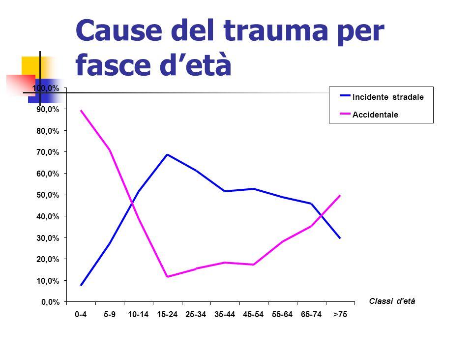 E' la causa principale di MORTE e DISABILITA' nella popolazione giovane e adulta Il trauma cranico costituisce una vera e propria EPIDEMIA