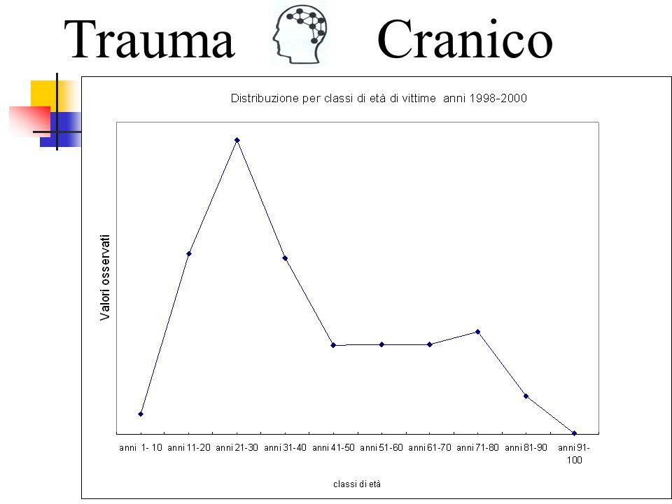 Cause del trauma per fasce d'età 0,0% 10,0% 20,0% 30,0% 40,0% 50,0% 60,0% 70,0% 80,0% 90,0% 100,0% 0-45-910-1415-2425-3435-4445-5455-6465-74>75 Classi d età Incidente stradale Accidentale