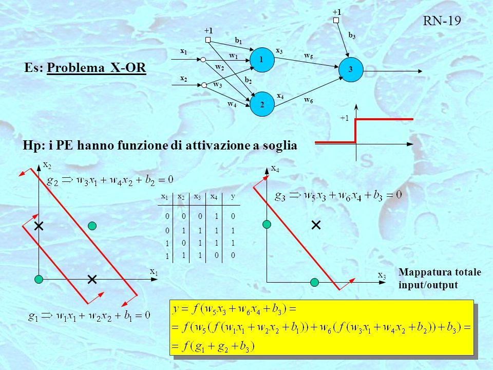 +1 3 2 1 x3x3 x4x4 w6w6 w5w5 b3b3 b1b1 b2b2 w1w1 w2w2 w3w3 w4w4 x1x1 x2x2 Es: Problema X-OR Hp: i PE hanno funzione di attivazione a soglia +1 x4x4 x3