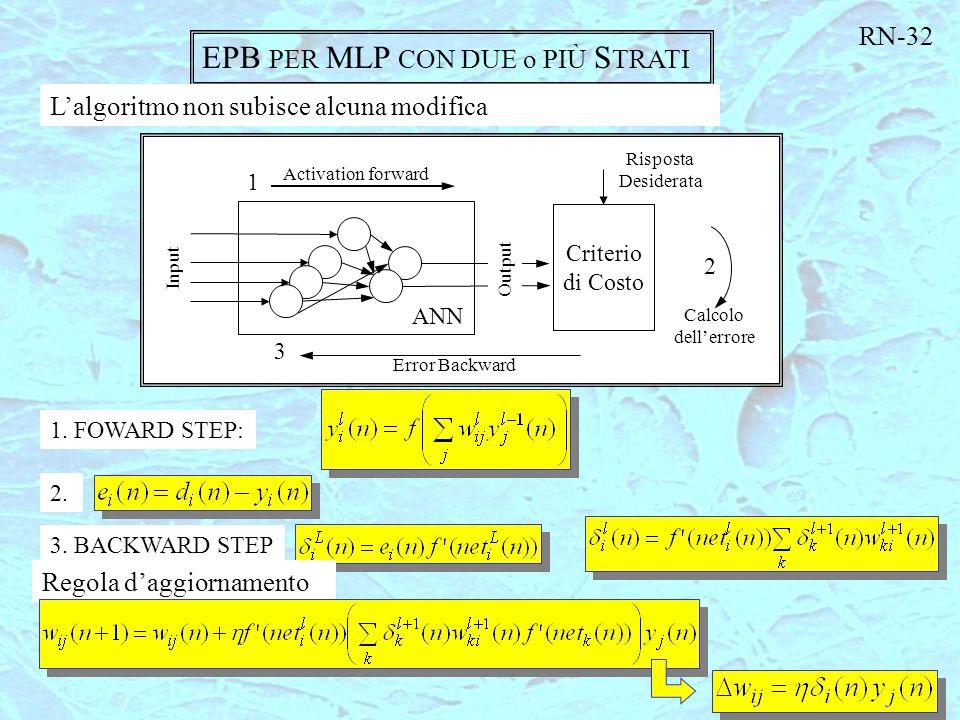 EPB PER MLP CON DUE o PIÙ S TRATI L'algoritmo non subisce alcuna modifica 1. FOWARD STEP: Regola d'aggiornamento Criterio di Costo ANN 1 Activation fo